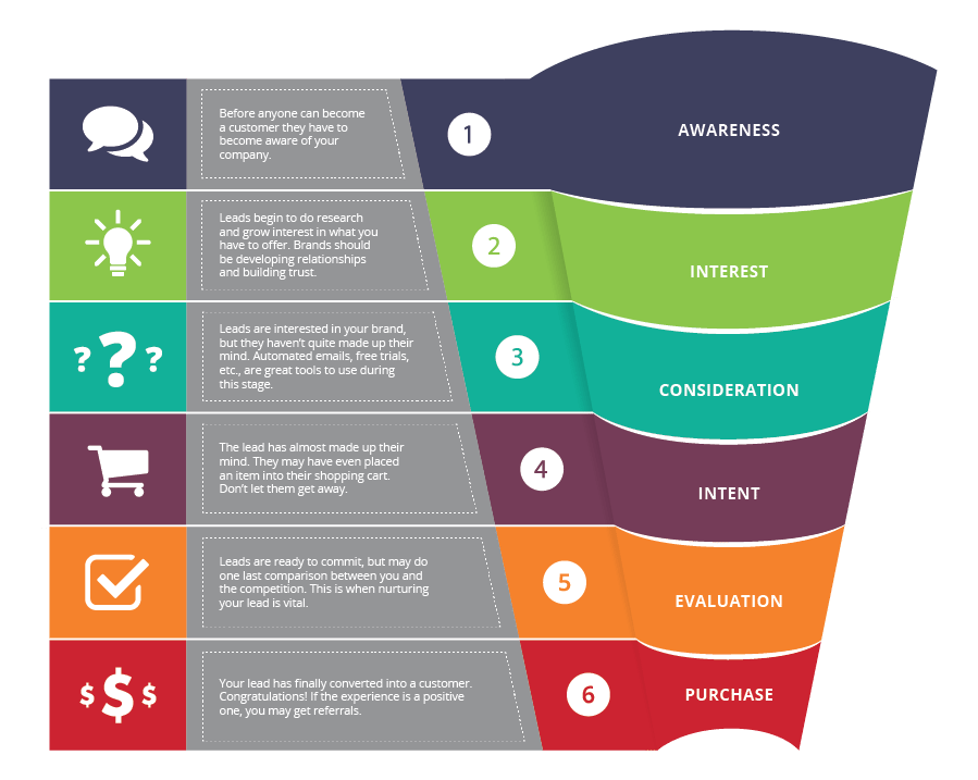 Sales-Funnel-Illusration-Infographic-with text
